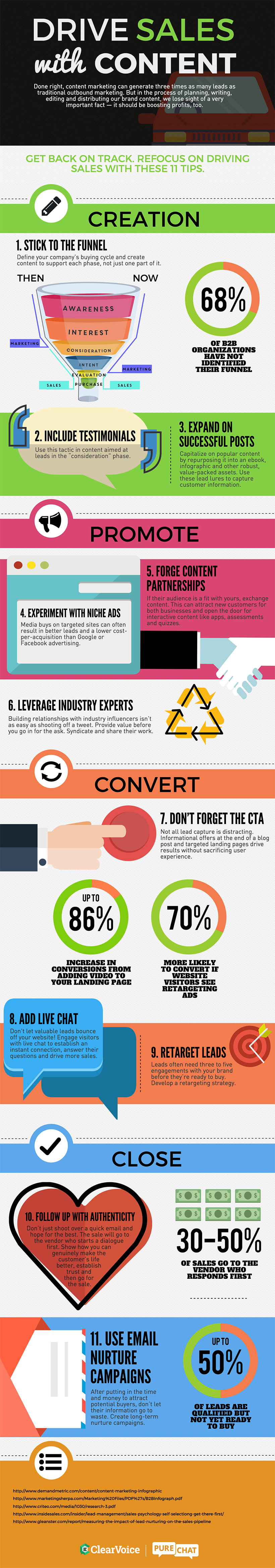 Infographic: Drive Sales Content Marketing