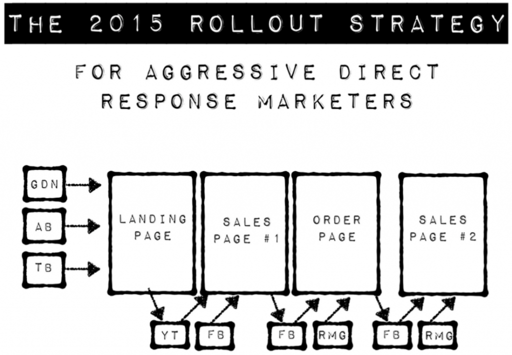 2015-rollout-strategy-1024x711