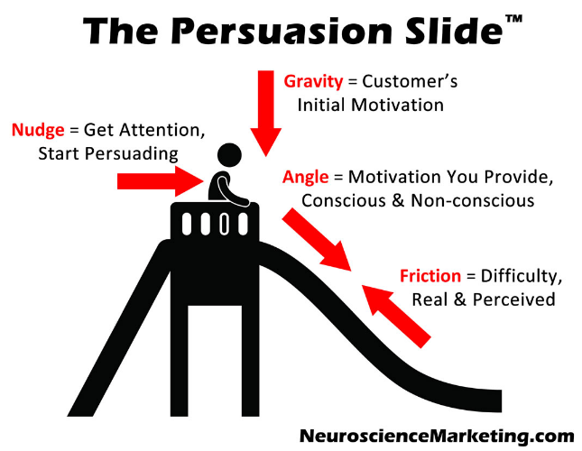 Psychology Of Persuasion In Content