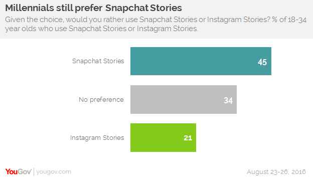 Content Marketing Insights: Millennials Still Prefer Snapchat Stories