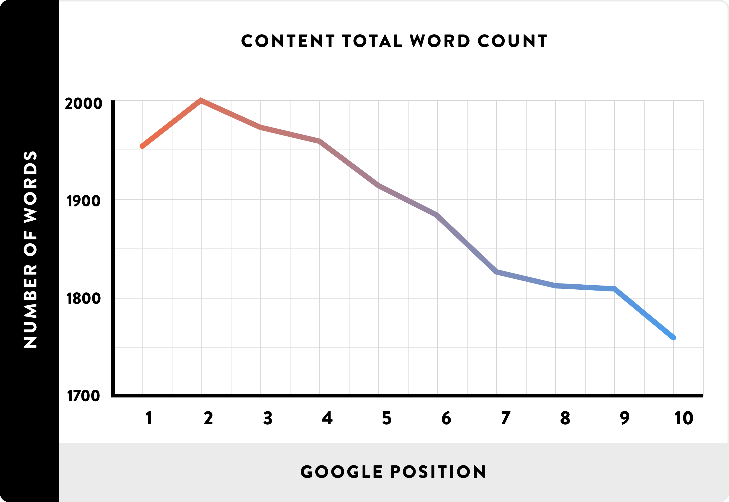 Graph: Article word count and correlation to Google ranking position