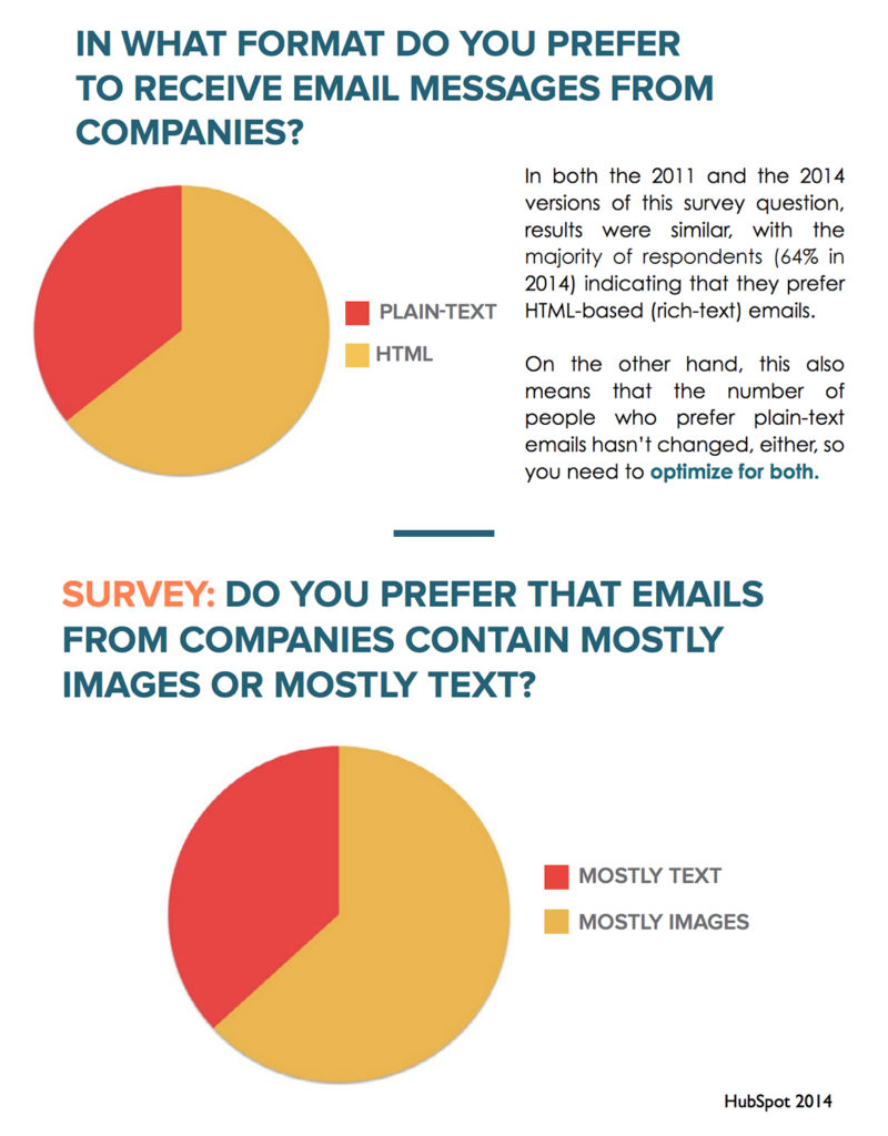 People prefer emails that contain mostly images, not text. Source: HubSpot