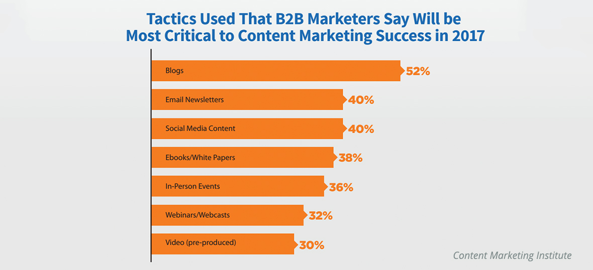 Content Marketing Institute: B2B Marketers Success in 2017