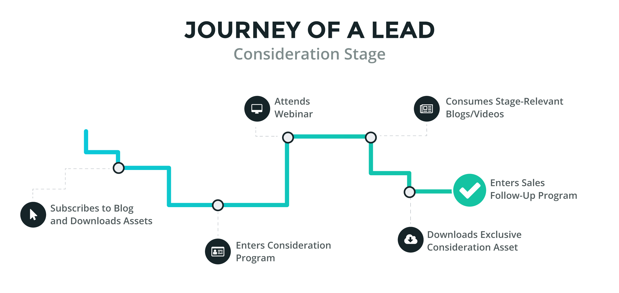 Marketing Automation: Journey of a Lead in the Consideration Stage