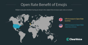 The Open Rate Benefit of Emojis in Emails