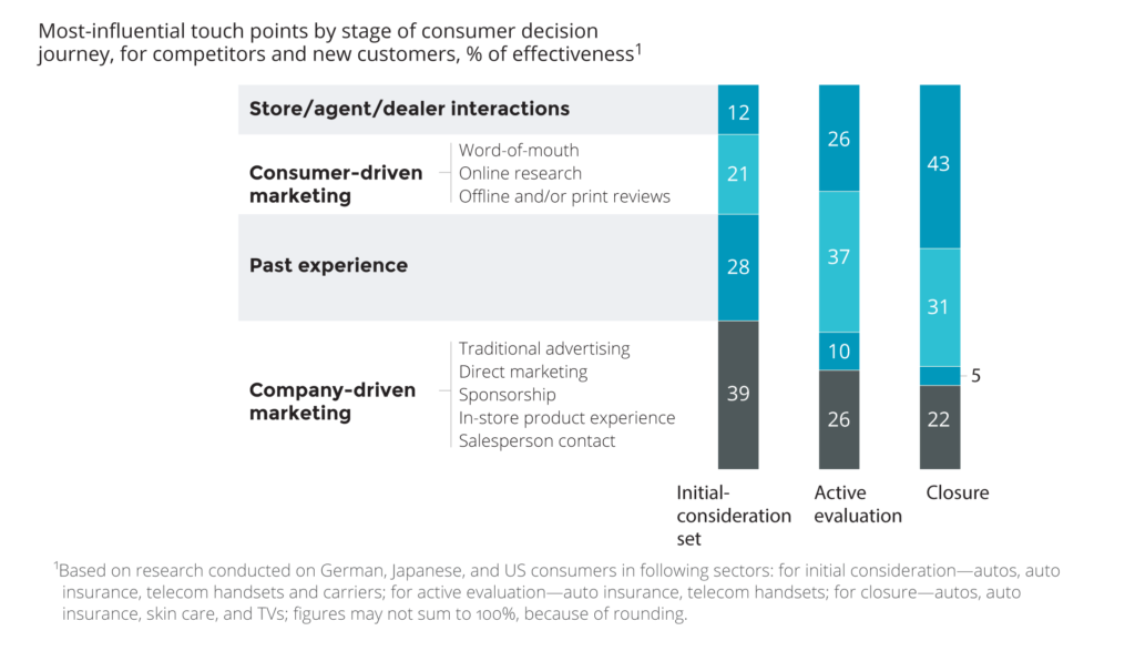 Most-influential touch points by stage of consumer decision journey, for competitors and new customers, % of effectiveness