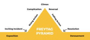 What is Freytag's Pyramid?