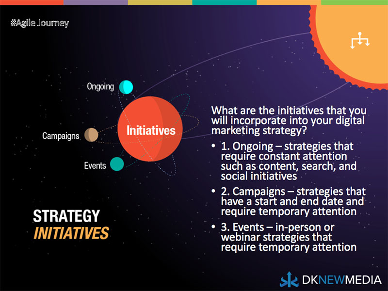 The Third Phase of Strategy: Initiatives