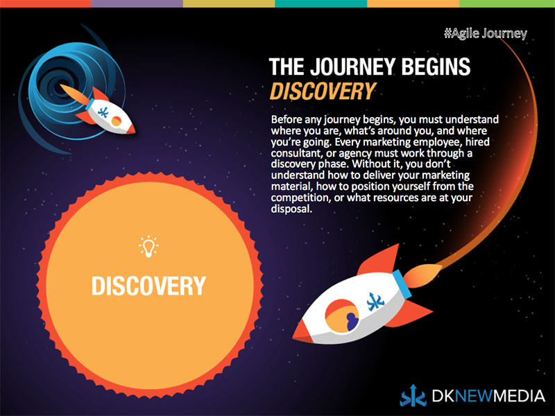 Discovery - The Journey Begins
