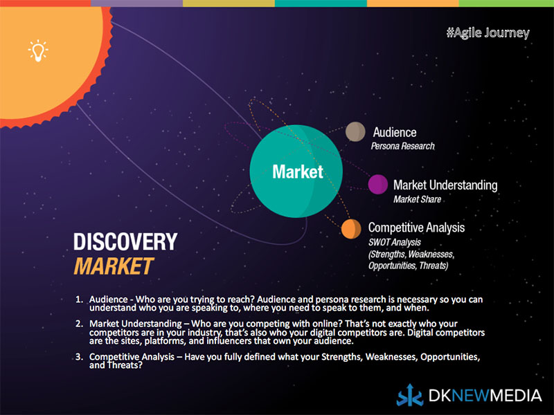 The First Phase of Discovery: Market