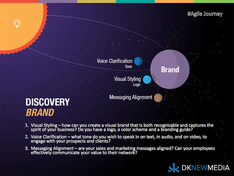The Second Phase of Discovery: Brand