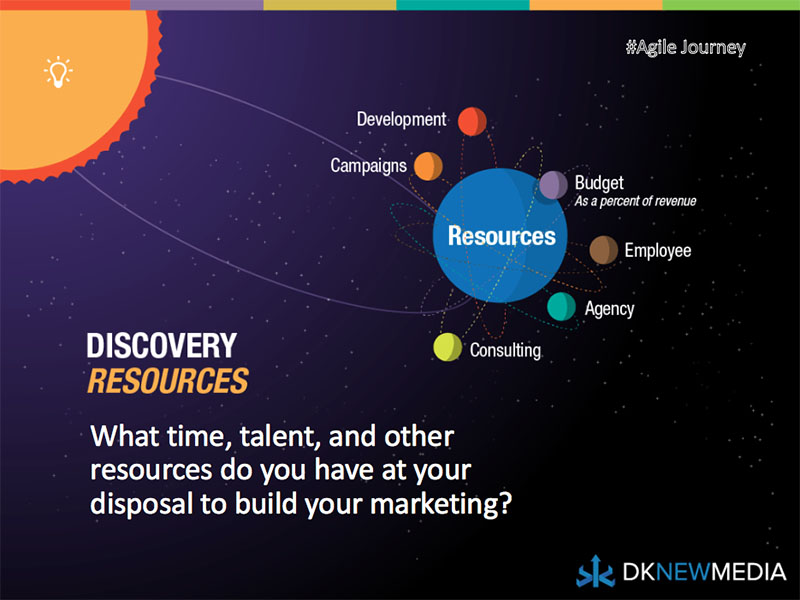 The Third Phase of Discovery: Resources