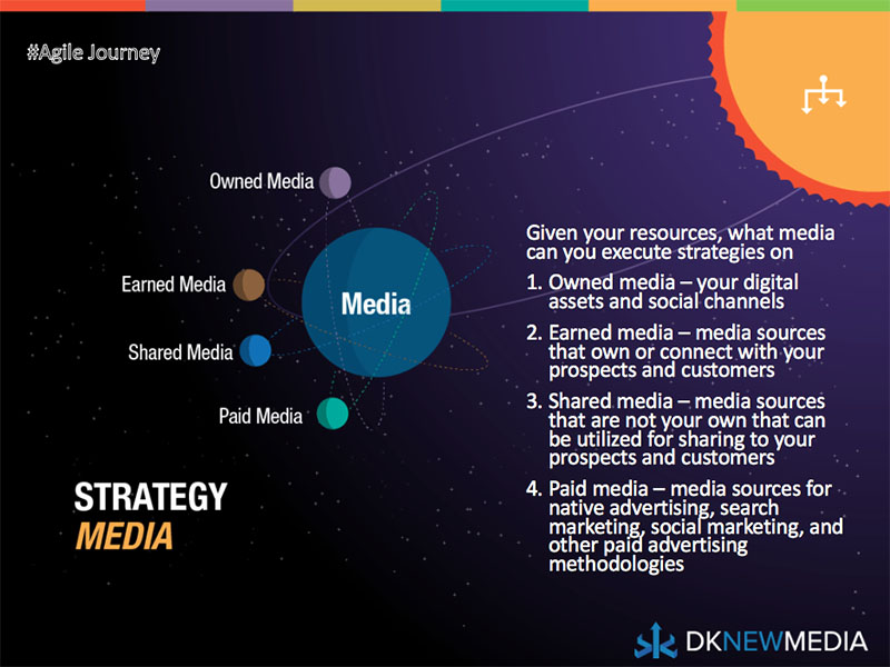 The Second Phase of Strategy: Media