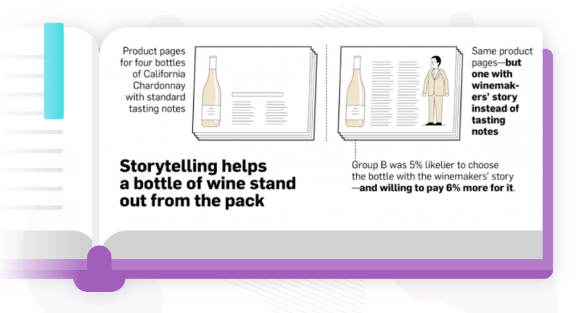 Storytelling helps a bottle of stand out from the pack. Source: AdWeek