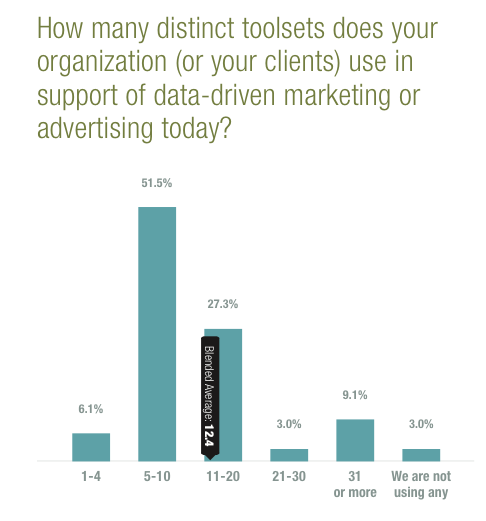 How many toolsets does your advertising team use?