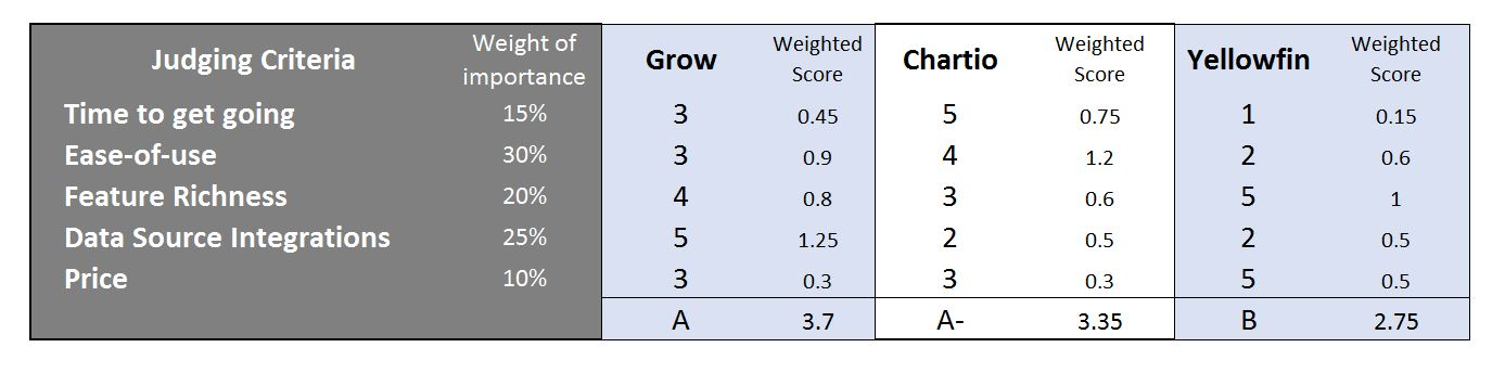 Score card comparison chart: Grow vs. Chartio vs. Yellowfin