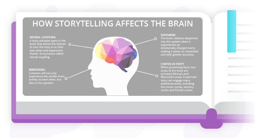How storytelling affects the brain. Source: OneSpot