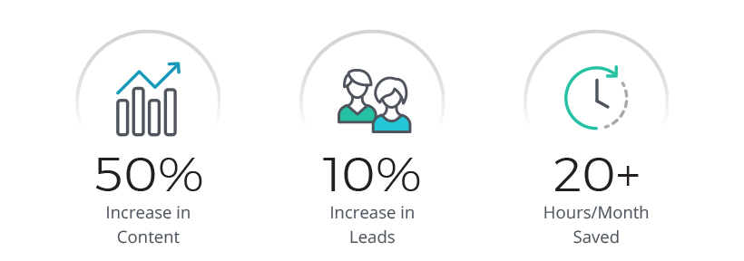 LeadMD's success using ClearVoice for content creation.