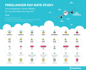 pay rate study infographic