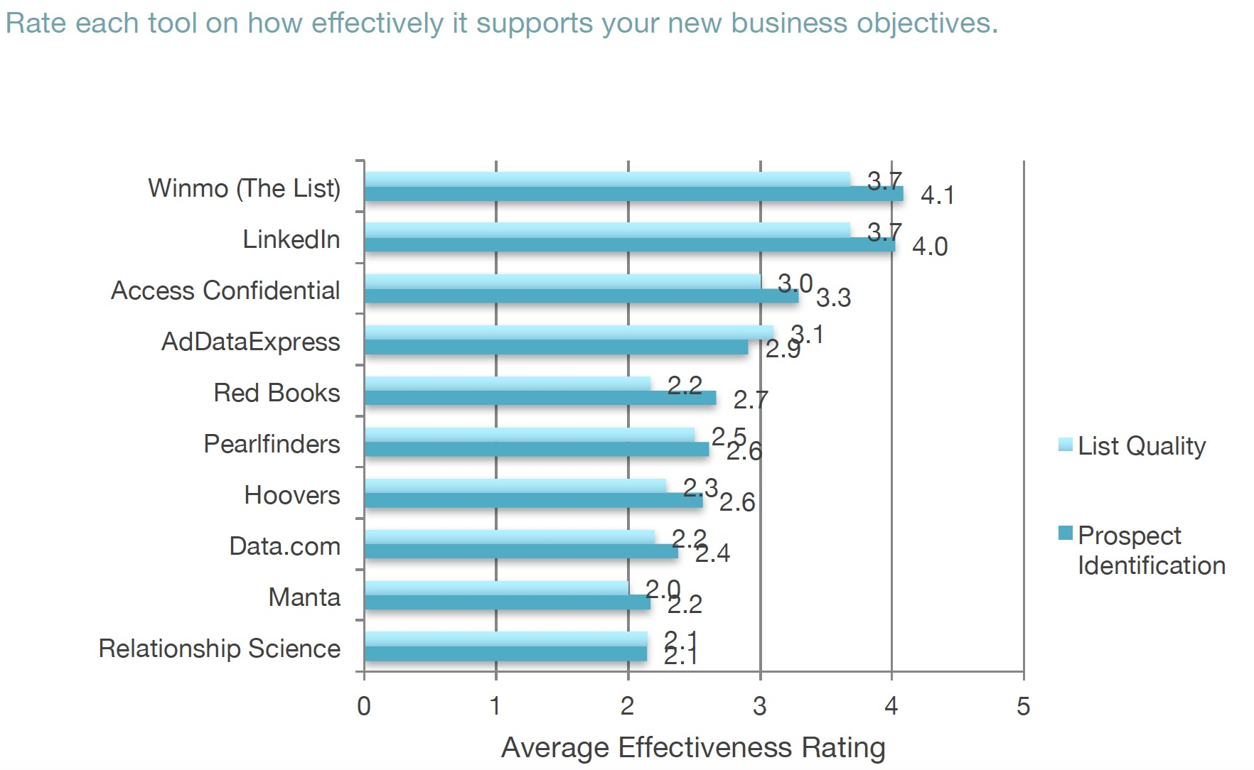 Source: Mirren-RSW/US 2017 New Business Tools Annual Report