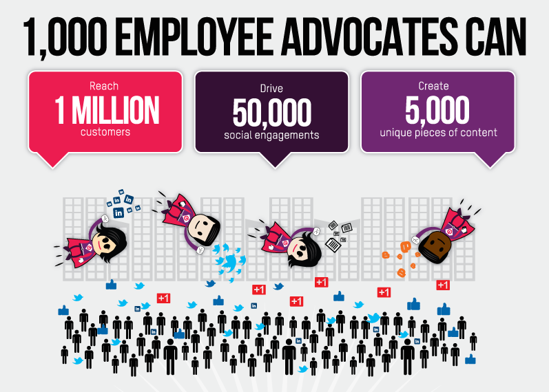 What Employee Advocates Can Do. Source: http://www.business2community.com