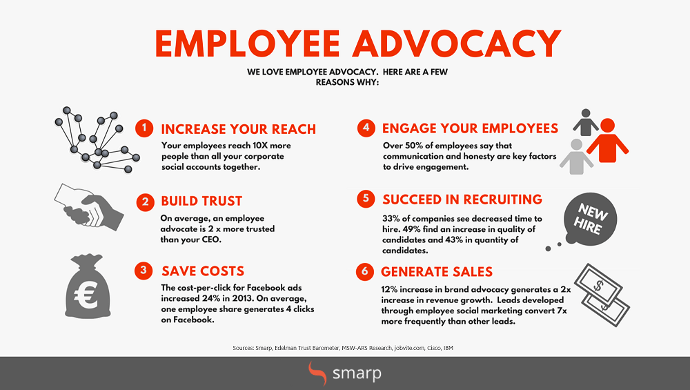 Employee Advocacy with Smarp