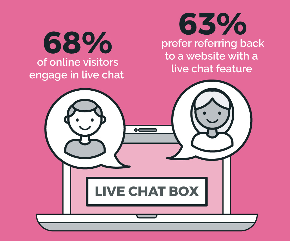 68% of online visitors engage in live chat