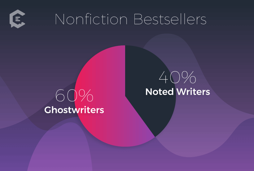 By some estimates, as many as 60 percent of the nonfiction books on bestsellers lists are ghostwritten