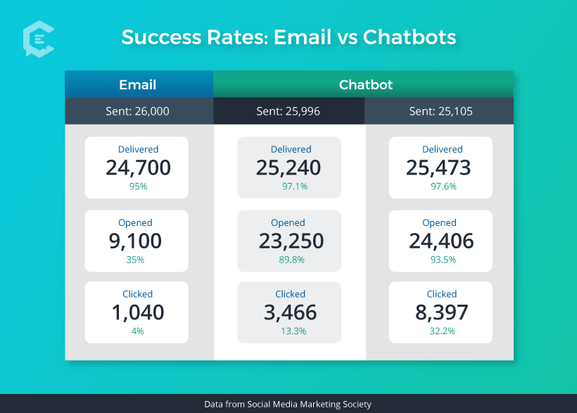 Success Rates: Email vs. Chatbots When Doing Marketing Promotions