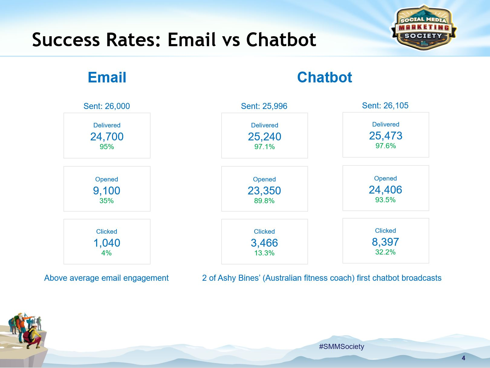 Success Rate: Using Email vs. Chatbots