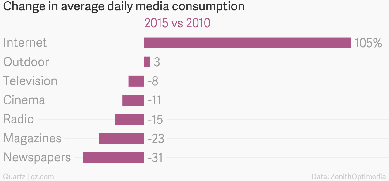 Change in average daily media consumption 2015 vs 2010