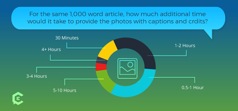 How much extra time it takes freelance writers to find photos for their articles?