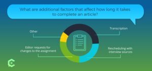 How much time does it add to your workload if an article requires you to create a survey and gather data?
