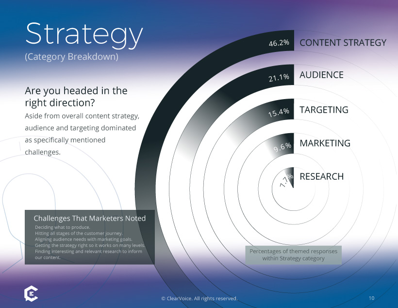 Content Marketing Survey Results: Top Challenges With Strategy