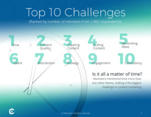 Top 10 Challenges Face by Content Marketers