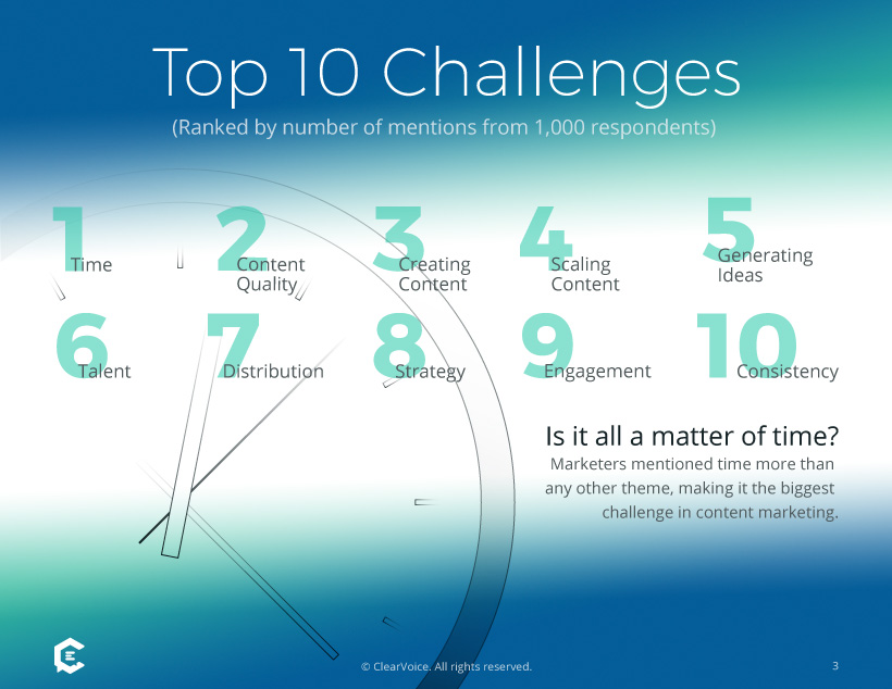 1,000 Marketers Surveyed: Top 10 Challenges With Content