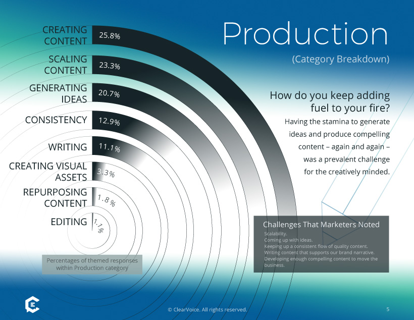 Graph of Survey Results: Biggest Challenges Within Content Production
