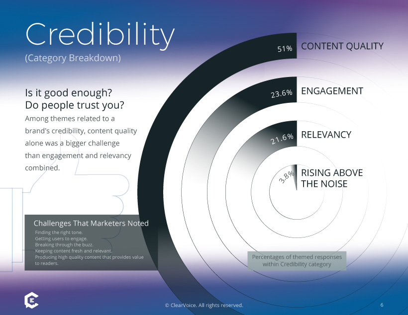 Marketing Survey: Content Challenges in Credibility