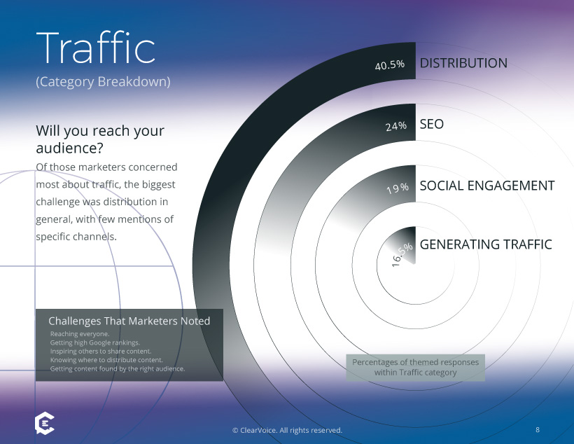 Marketing Survey: Biggest Content Challenges in Traffic