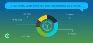 Factors that affect freelance writer rates: years of experience