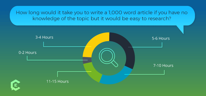 How much time it takes a freelance writer to research for a 1,000-word article?
