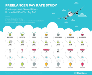 Using Surveys for a Freelancer Pay Rate Study