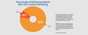 CMI Reports Content Few Do Well