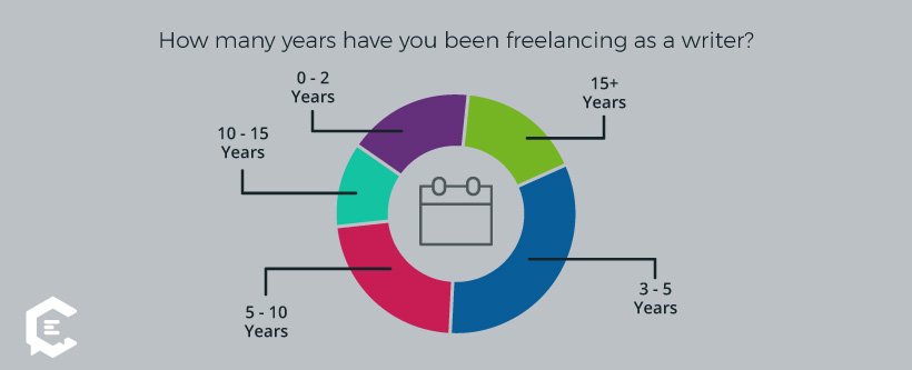 factors that affect freelance writer rates years of experience