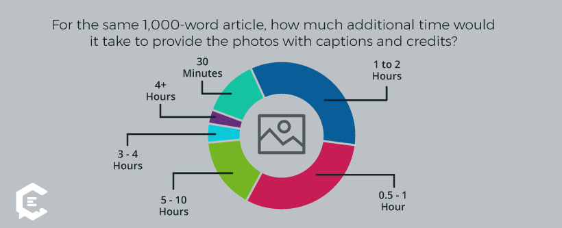 How much extra time it takes freelance writers to find photos for their articles