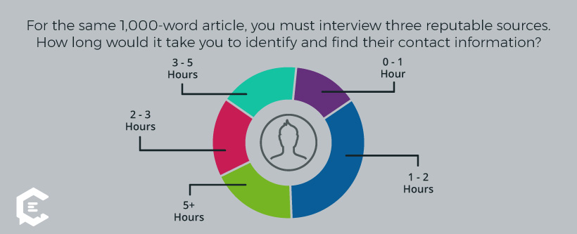 How much extra time it takes freelancers to find sources for interviews
