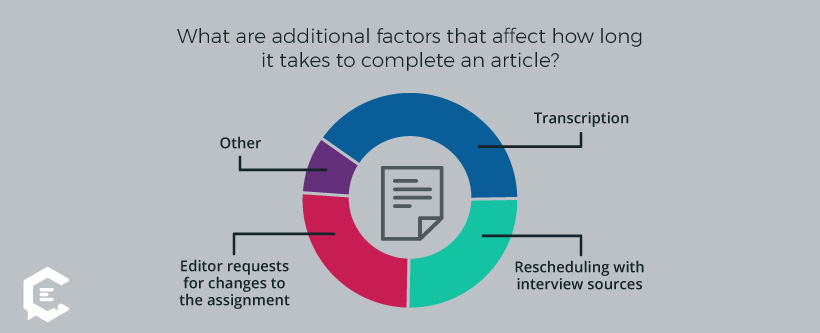 top factors that affect how long it takes to do a freelance writing assignment