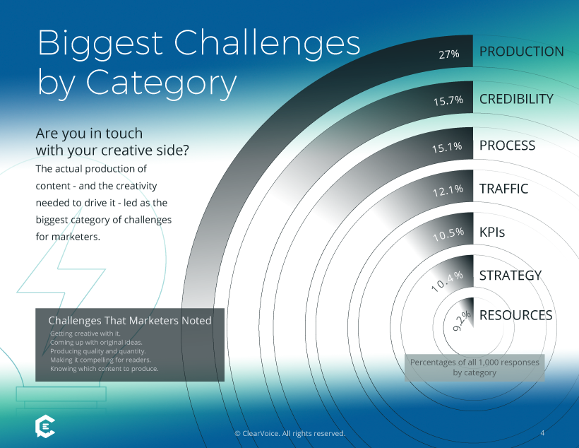 1,000 Marketers Surveyed: Biggest Challenges With Content by Category