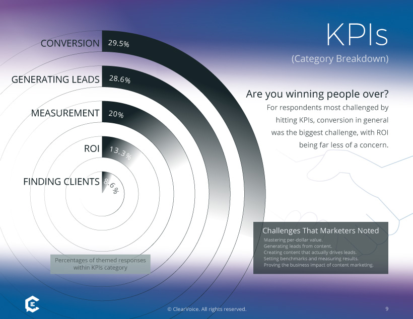 Marketing survey: Biggest challenges with content and KPIs