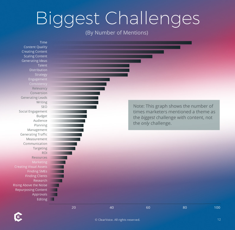 The Top 35 Challenges in Content Marketing - ClearVoice Survey Results